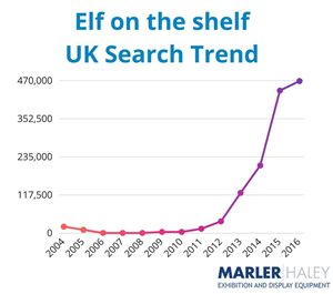 elf on the shelf uk search trend