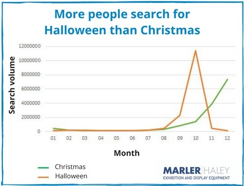 More people search for Halloween than Christmas