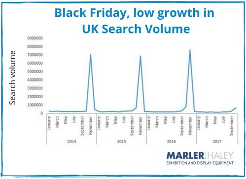 Black friday UK search volume