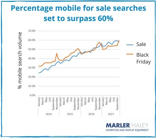 Mobile sale search trends