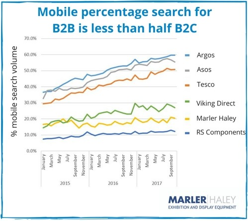 Mobile search b2b compared to b2c