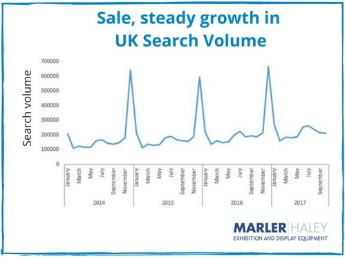 Sale UK search volume
